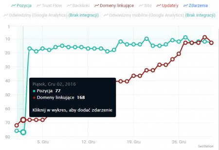 График текущих позиций в SeoStation