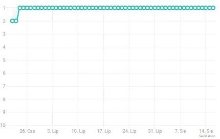 График текущей позиции Google