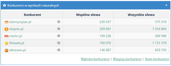 Анализ конкуренции в СЕМСТОРМ