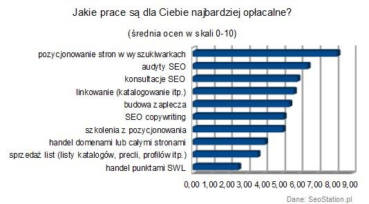 Экономическая эффективность SEO услуг