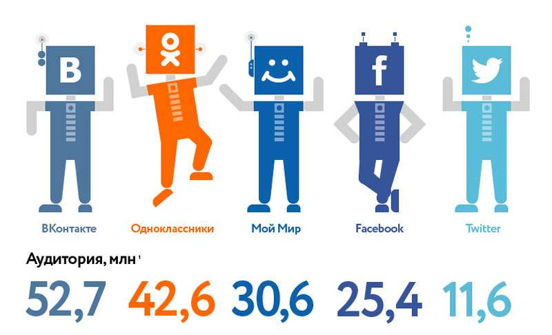 Обзор самых популярных социальных сетей